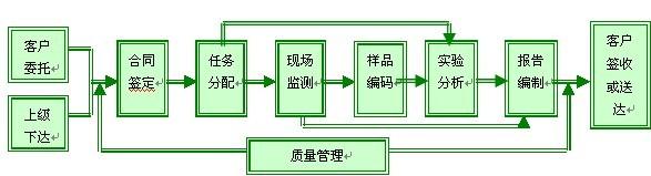 excel服务器构建桂林环境监测信息管理系统