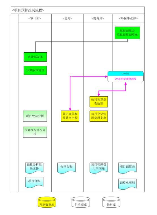 按照预算执行的流程,将预算管理系统的分成6个主要的模块:项目基本