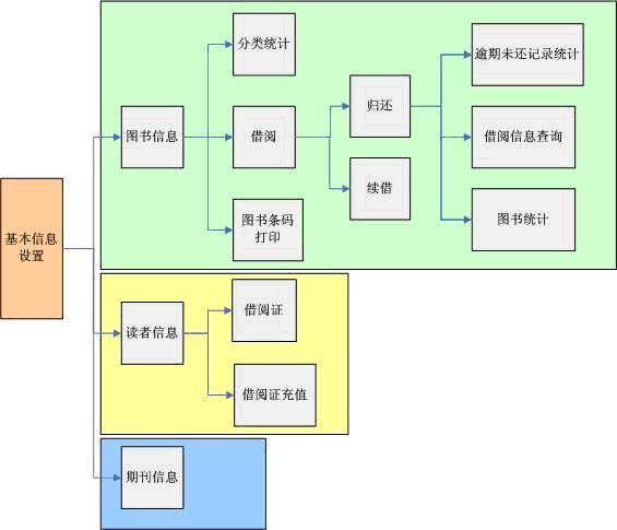 之图书管理系统